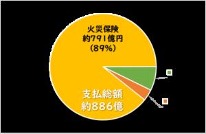 2017年台風21号損害保険支払状況